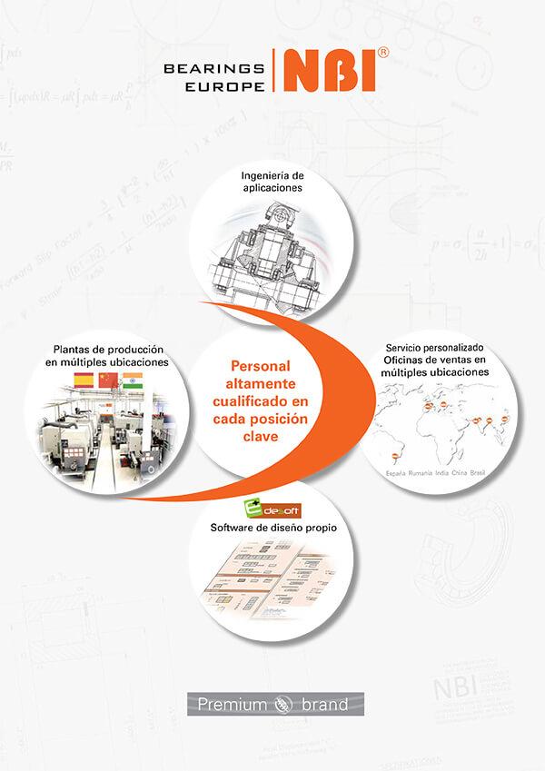 Leaflet NBI Bearings Europe 2020 ES
